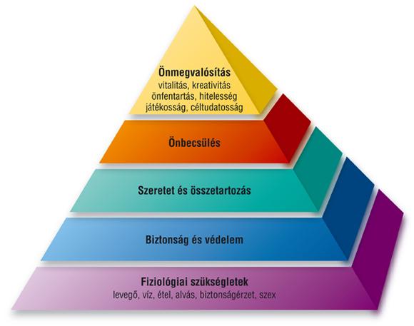 Maslow motivációs piramisa